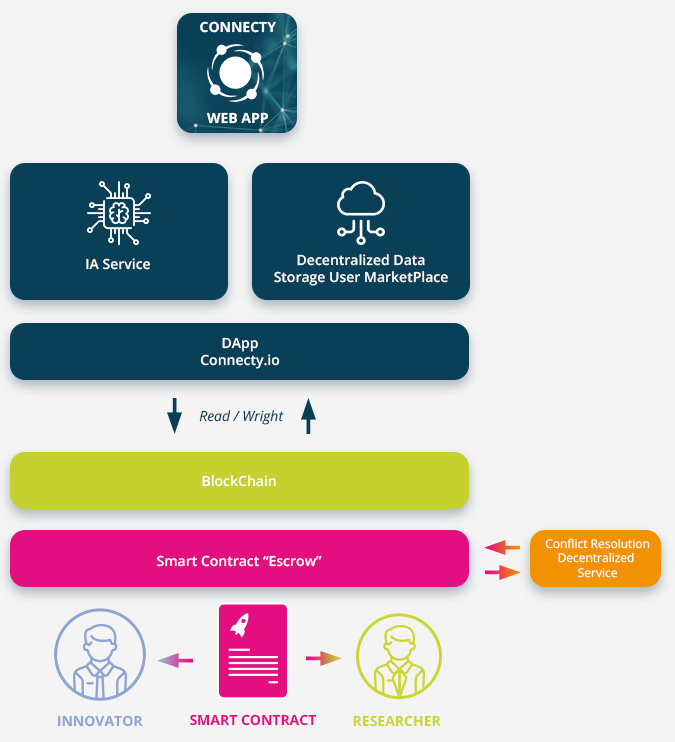 Summary scheme on the role of connecty to create a smart contract between Innovator and Researcher exchanges by using blockChain tools