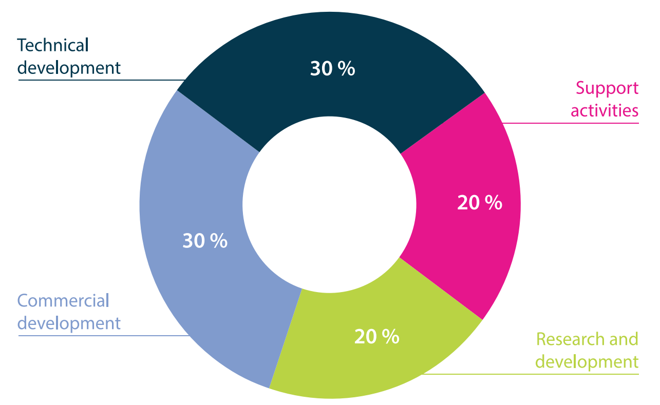 pie chart representing the use of funds : 30% technical development, 30% commercial development, 20% research and development, 20% support activities