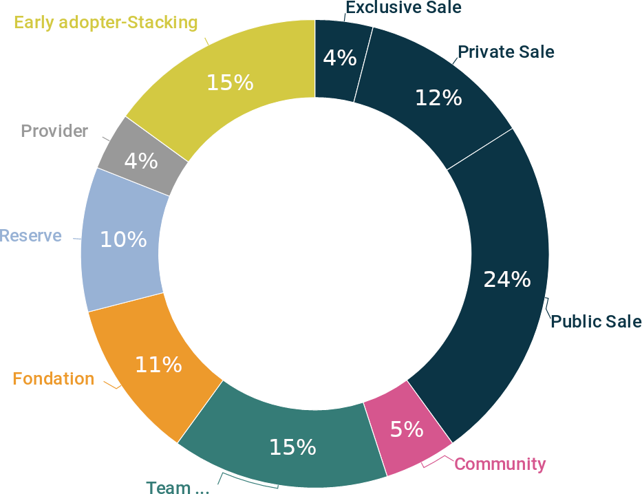 pie chart representing Token repartition : 55% ICO sale, 15% Blue Horizon Reserve, 5% Early adopter-users, 5% Bounty, 9% Fondation Blue Horizon, 11% Team creators/advisors/external service provider/futur employees reserve.